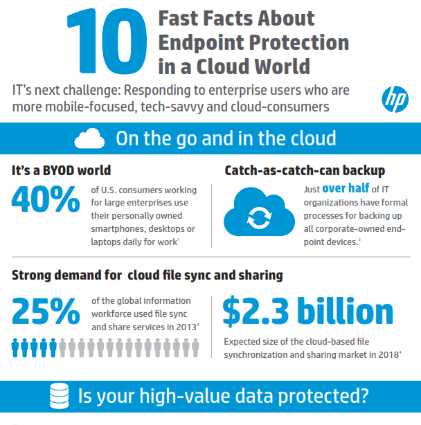 10 Fast Facts about Endpoint Protection in a Cloud World