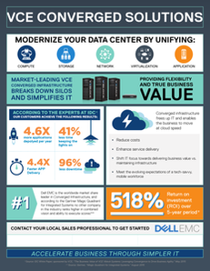 VCE Converged Solutions