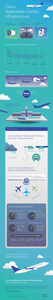 Cisco ACI: Your Business Will Soar infographic