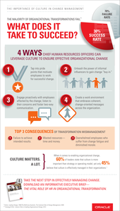 The Importance of Culture in Change Management: What Does it Take to Succeed?
