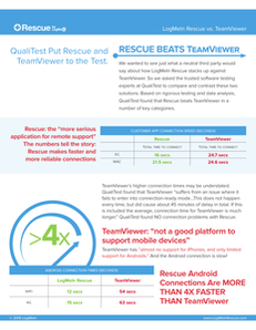 LogMeIn Rescue vs. TeamViewer Comparison