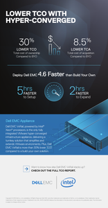 Lower TCO with Hyper-Converged