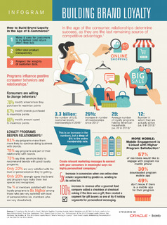 How to Build Brand Loyalty in the Age of E-Commerce