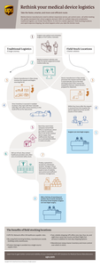 Rethink your medical device logistics: A UPS Infographic