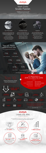 10 Reasons it's Time to Move Your Unified Communications Systems to the Cloud