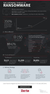 The Growing Threat of Ransomware: Infographic