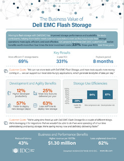 The Business Value of Dell EMC Flash Storage (Infographic)