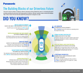 The Building Blocks of our Driverless Future