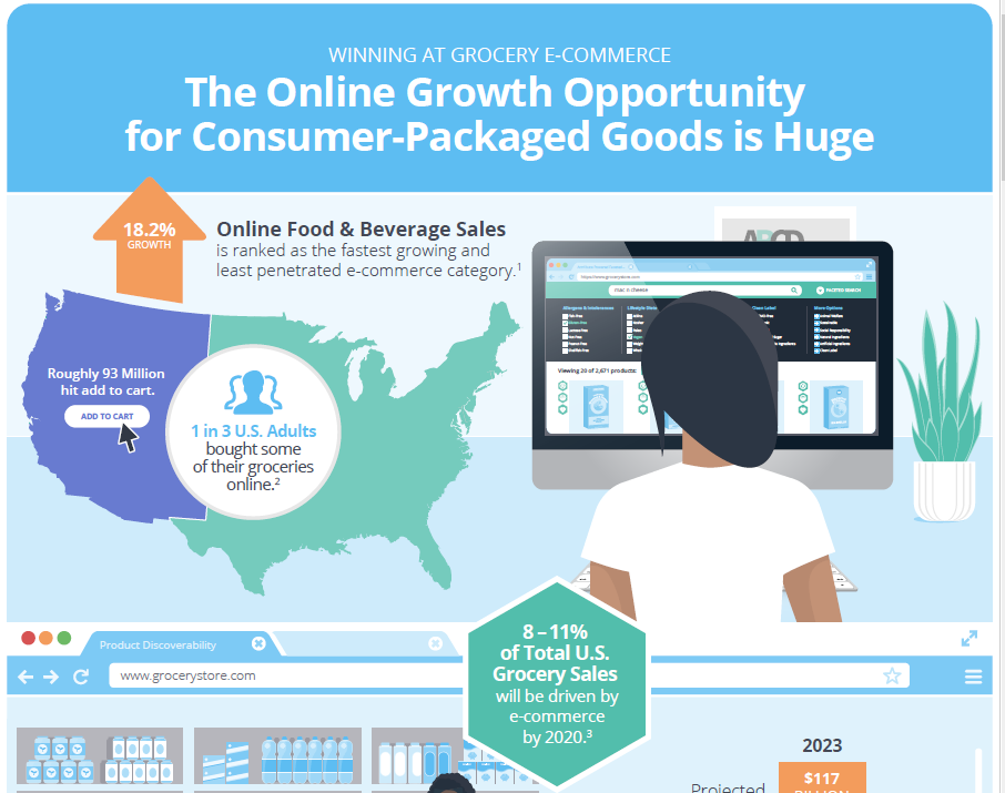 The Online Growth Opportunity for Consumer-Packaged Goods is Huge