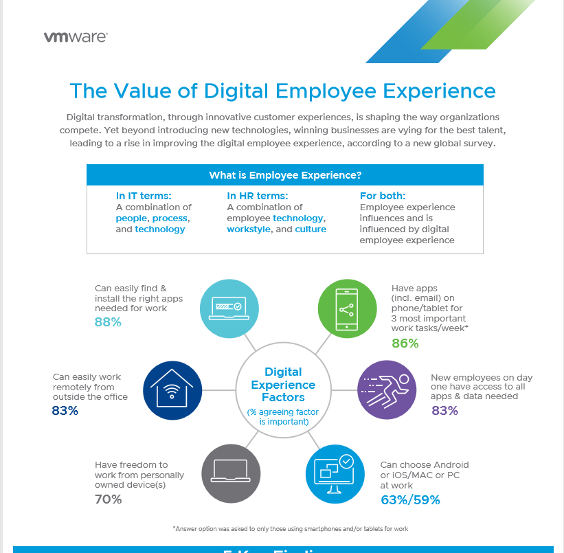 The Value of Digital Employee Experience