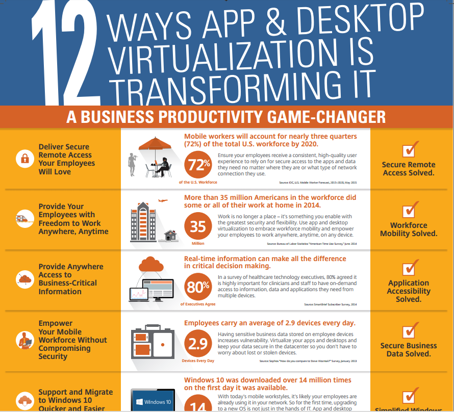 12 Ways App & Desktop Virtualization is Transforming IT