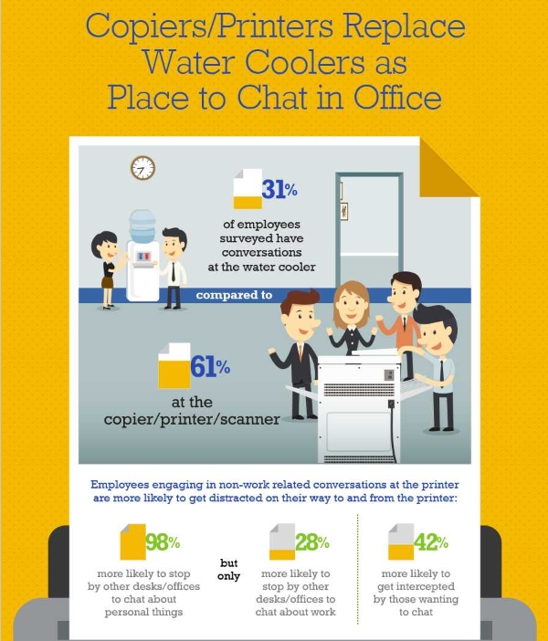 Copiers/Printers Replace Water Coolers as Place to Chat in Office