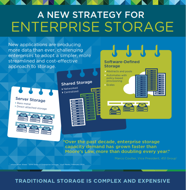 A New Strategy for Enterprise Storage