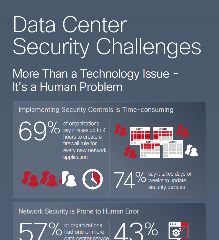 Data Center Security Challenges