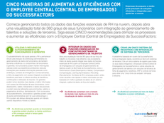 Cinco maneiras de aumentar as eficiências com o Employee Central (Central de empregados) da SuccessFactors