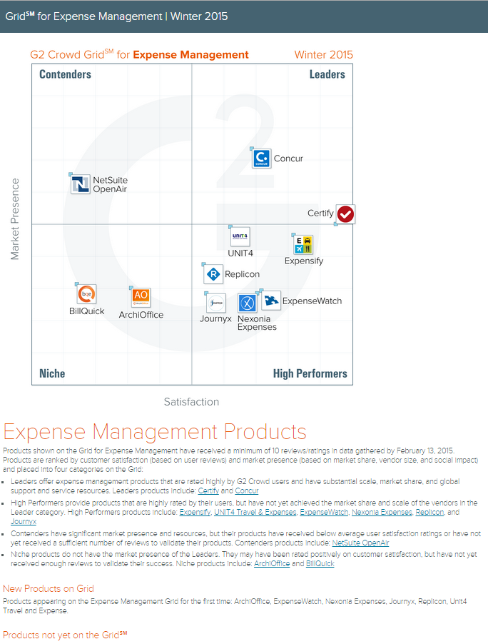 G2Crowd Expense Management Research Grid Report