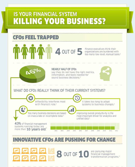 Is Your Financial System Killing Your Business?