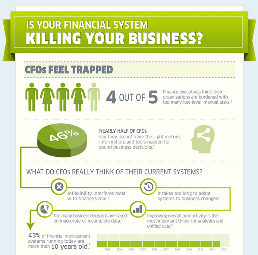 Financials – Killing your Business