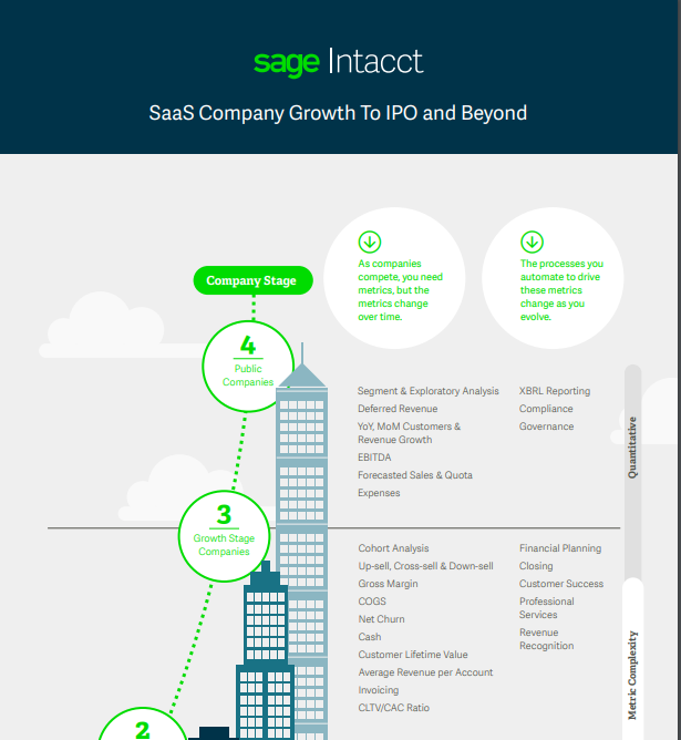 SaaS Company Growth To IPO and Beyond