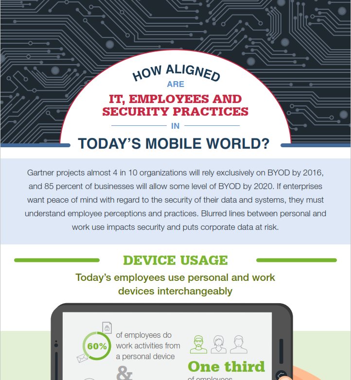 How Aligned Are IT, Employees And Security Practices In Today's Mobile World?