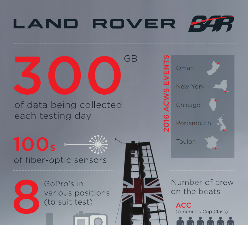 Land Rover BAR Infographic