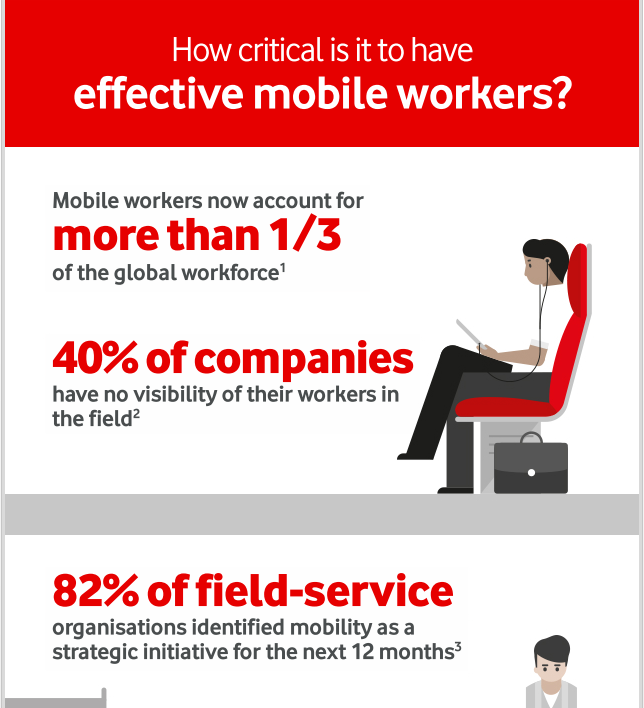 How Critical is it to Have Effective Mobile Workers?