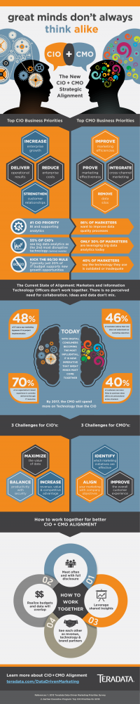 Infographic – Best Practices for Driving Collaboration between Marketing and IT