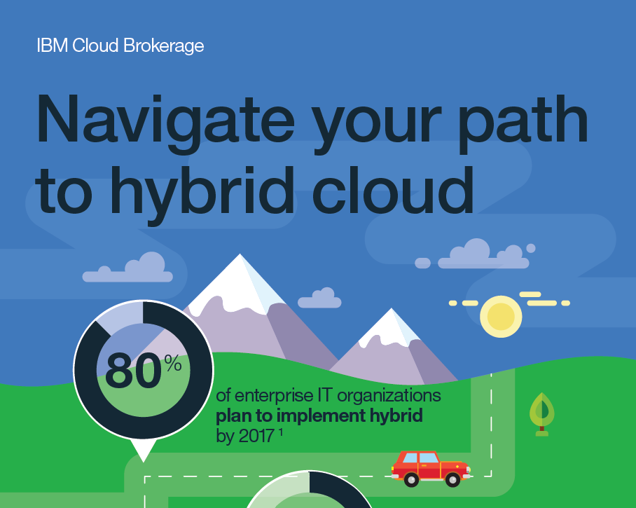 Navigate your Path to Hybrid Cloud
