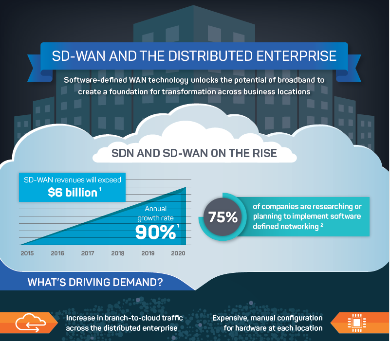 SD_WAN and The Distributed Enterprise