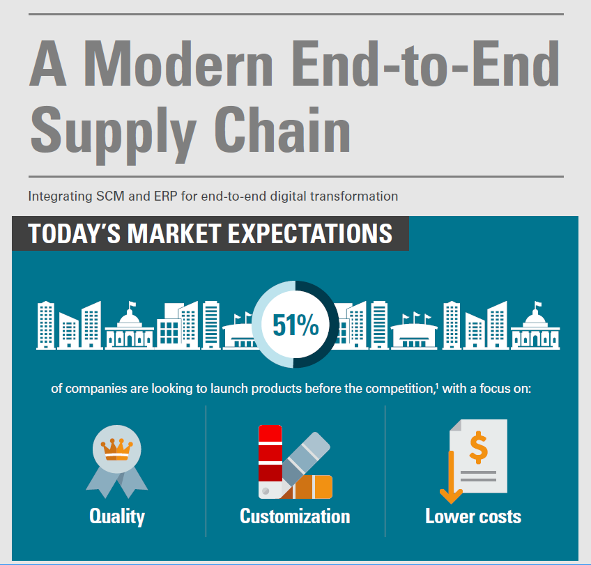A Modern End-to-End Supply Chain