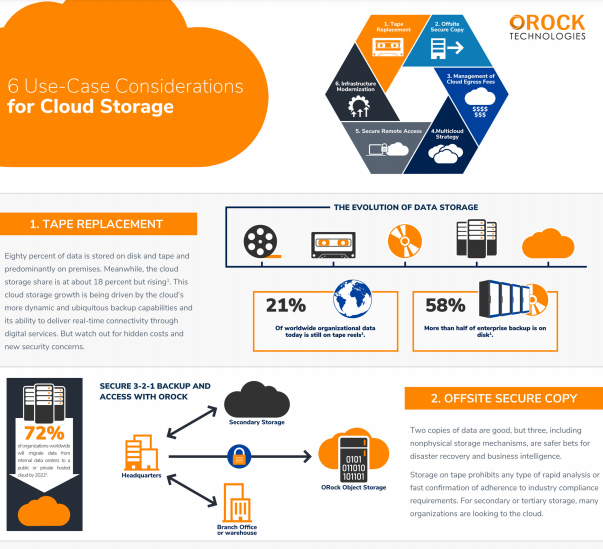 6 Use-Case Considerations for Cloud Storage